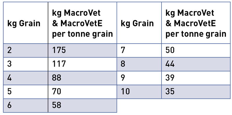 MacroVet Addition Rate
