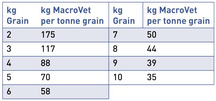 macrovet_chart