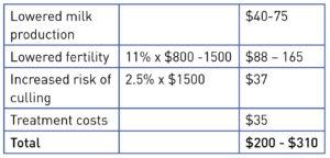cost_of_lameness_chart