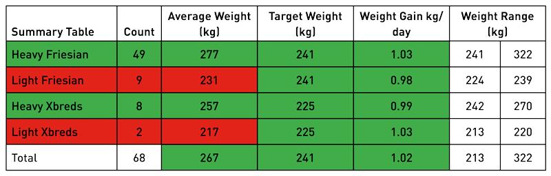 table_correctweight